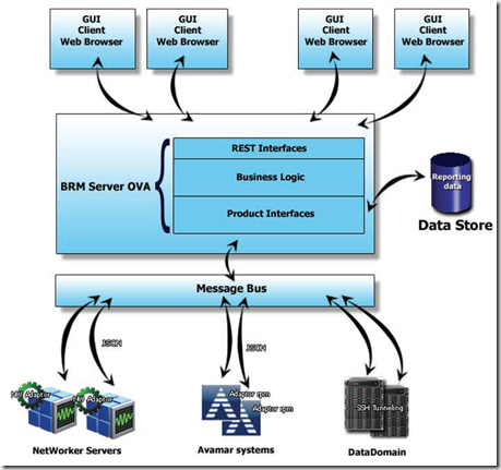 EMC Backup and Recovery Manager launched! | NetWorker Lounge