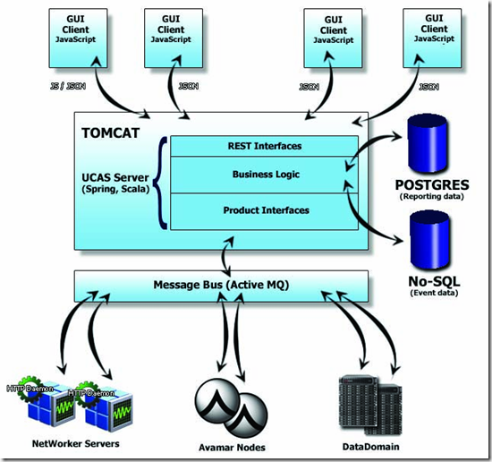 EMC Backup & Recovery Manager 1.1